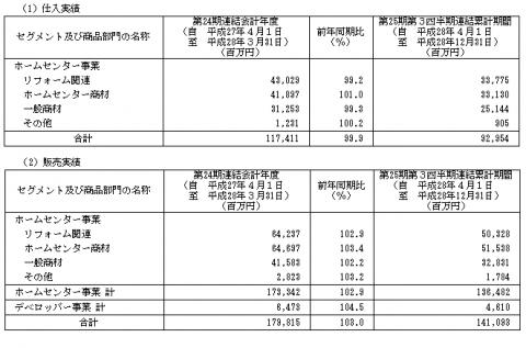 LIXILビバ(3564)IPO東証