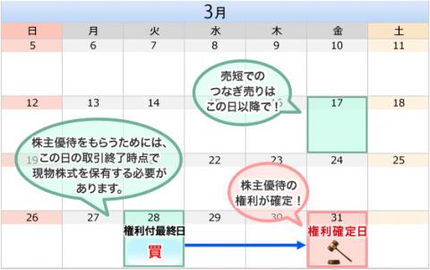 カブドットコム証券3月優待日程用