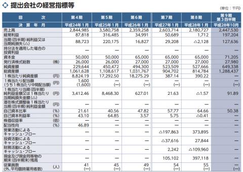 アセンテック(3565)IPO初値予想