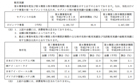 アセンテック(3565)取引先と販売実績