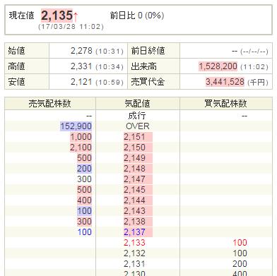 ズーム(6694)初値利益出た