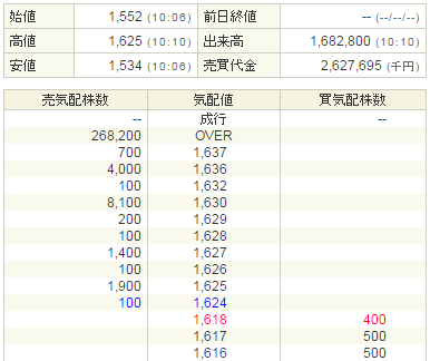 ネットマーケティング(6175)IPO初値結果
