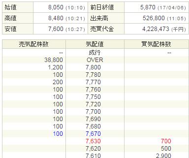 テモナIPO初値8050円