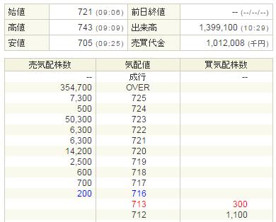 ウェーブロックホールディングス(7940)初値721円
