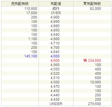アセンテック(3565)IPO