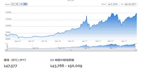 ビットコインチャート推移