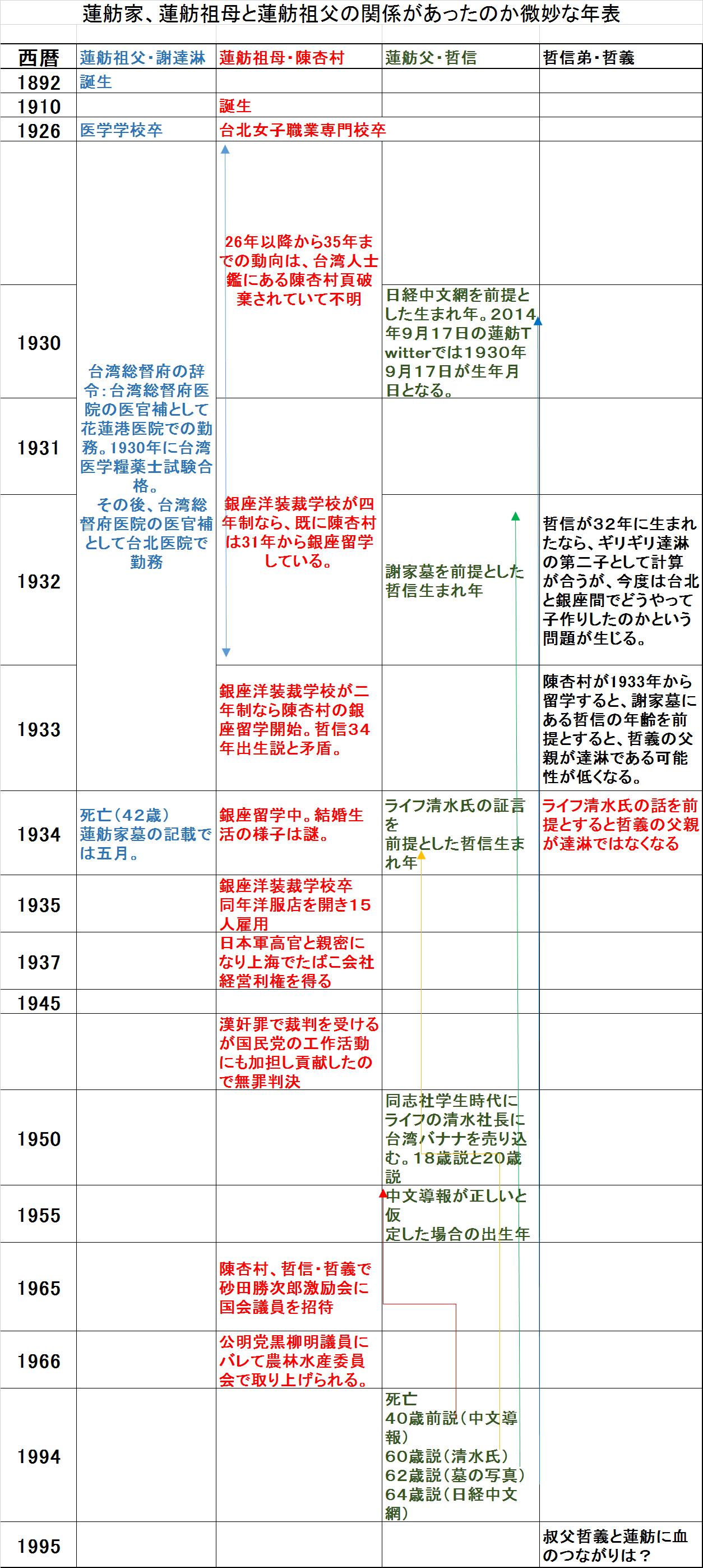 蓮舫年表図
