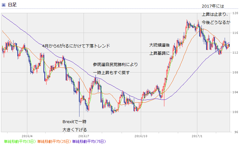 USD chart1702_1