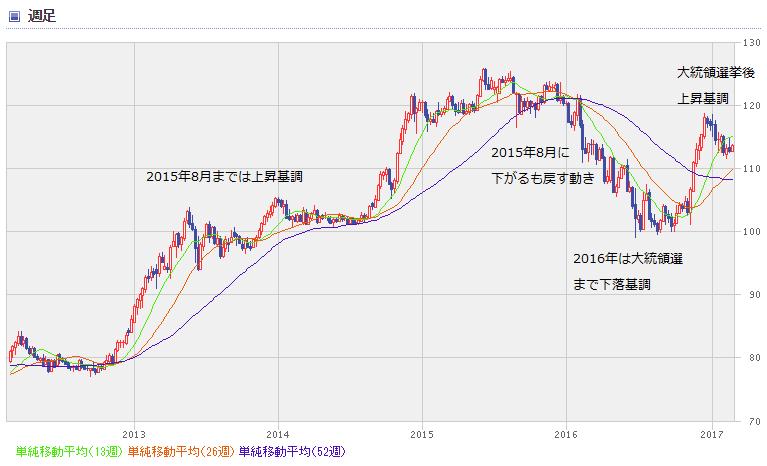 USD chart1702_0