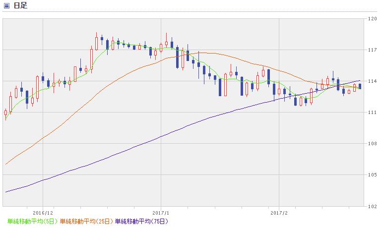 USD chart1702_3
