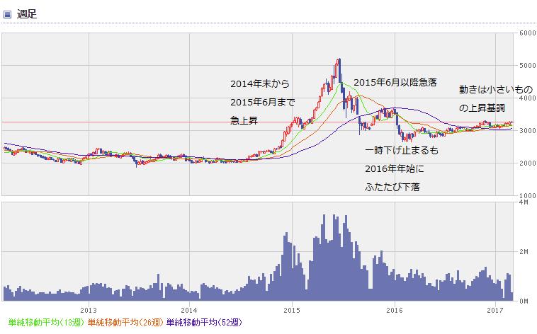shanghai chart1703_0