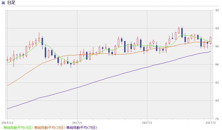 AUD chart1703_3