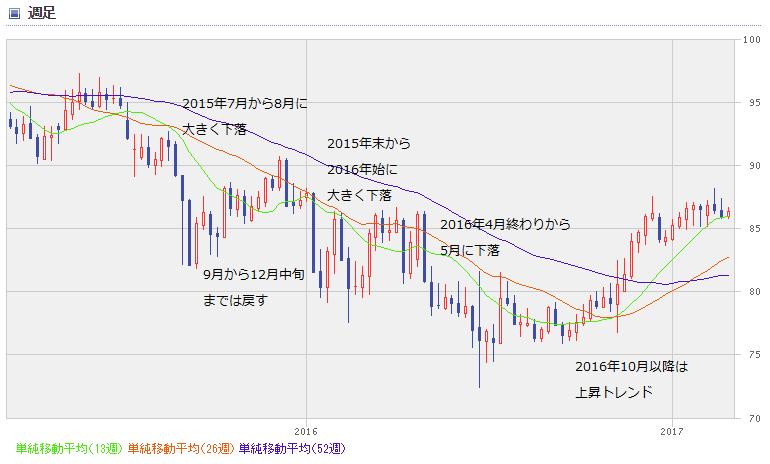 AUD chart1703_0