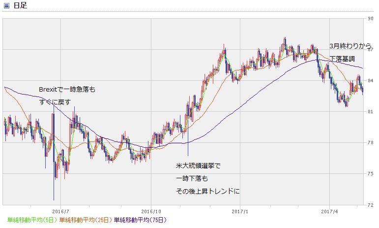 AUD chart1705_1