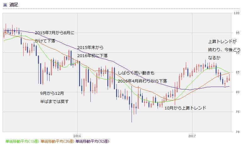 AUD chart1705_0