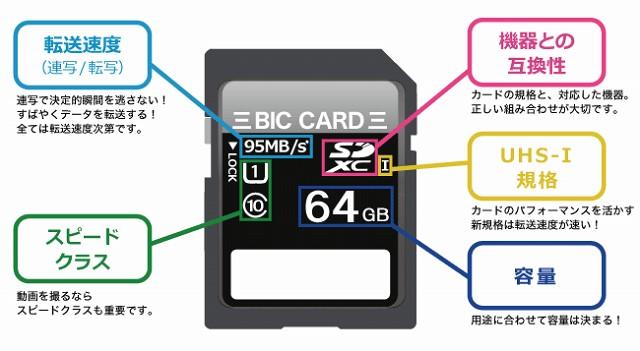 SDカードの見分け方