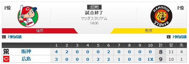広島カープ対阪神タイガース 2回戦