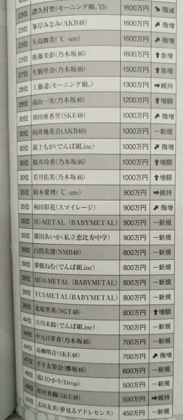 アイドルユニット2016年 年収ランキング3