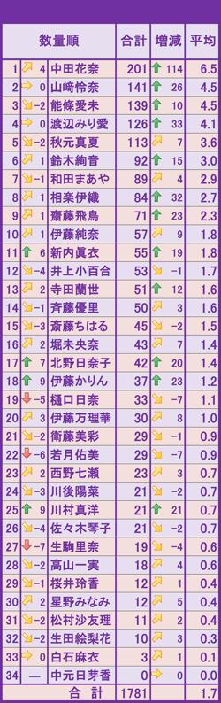 2017年3月のモバメ数