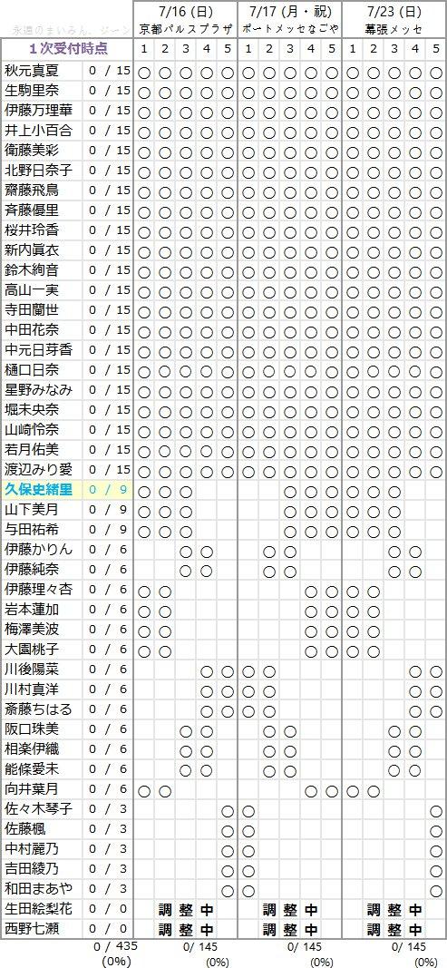 乃木坂46 3rdアルバム個別握手会メンバー部数一覧
