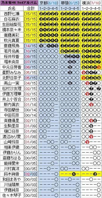 乃木坂46 2ndアルバム個別握手会完売状況