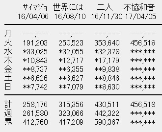 欅坂46 4thシングル「不協和音」初日売上