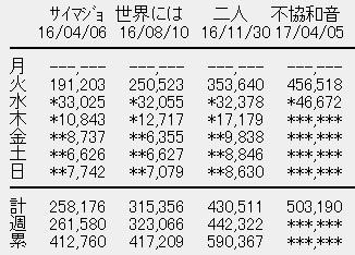 欅坂46 4thシングル「不協和音」2日目売上