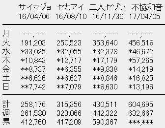 欅坂46 売上
