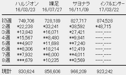 乃木坂46「インフルエンサー」2週目売上