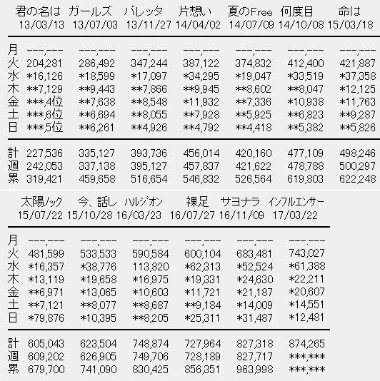 乃木坂46売上