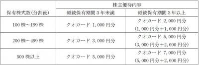 優待-170420