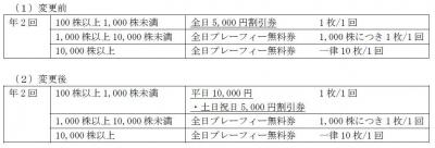 株主優待-170425