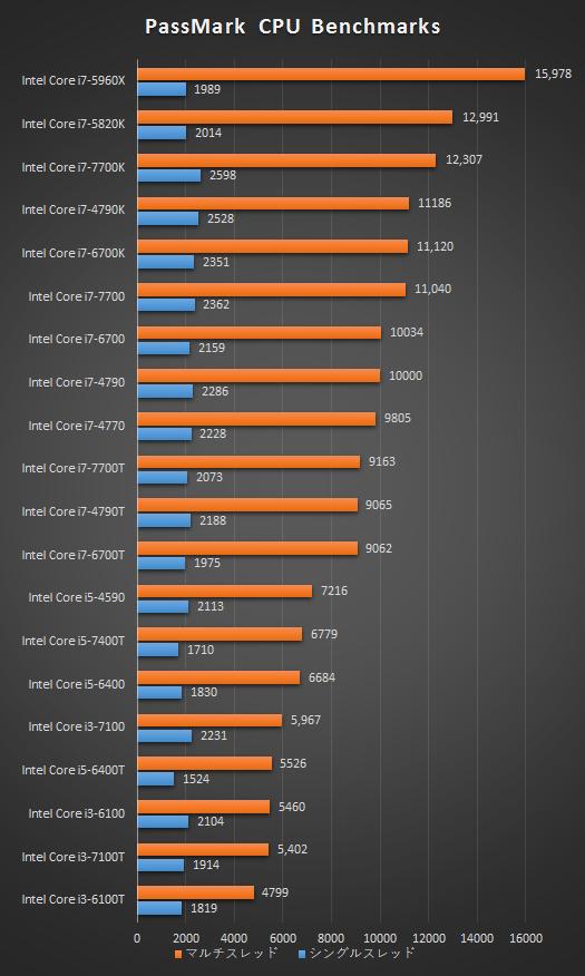 プロセッサー性能比較表_170309_01a