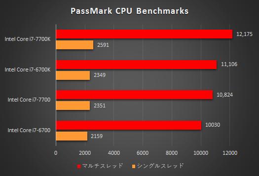 プロセッサー性能比較表_Core i7-7700K_170313_01a
