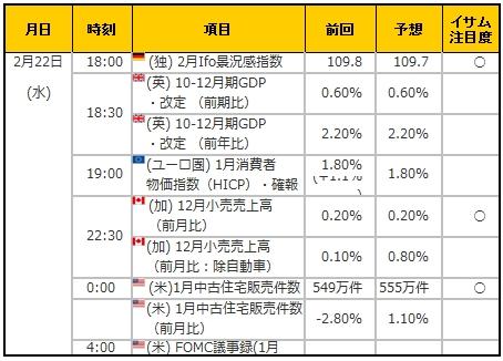 経済指標20170222