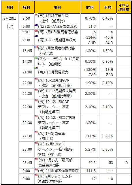 経済指標20170228