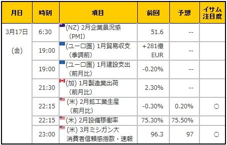 経済指標20170317