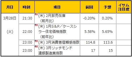経済指標20170328