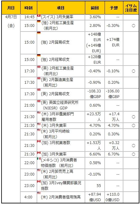 経済指標20170407