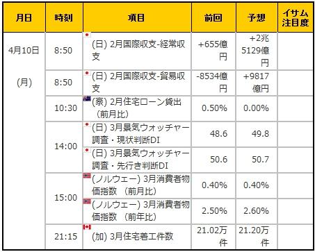 経済指標20170410