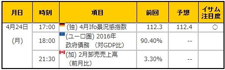 経済指標20170424