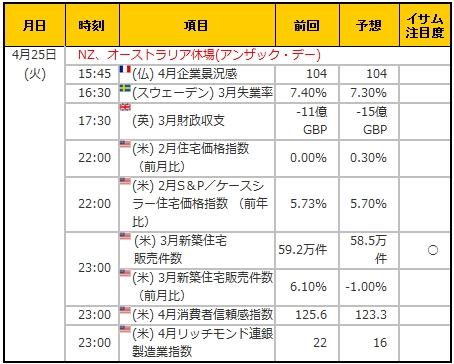 経済指標20170425