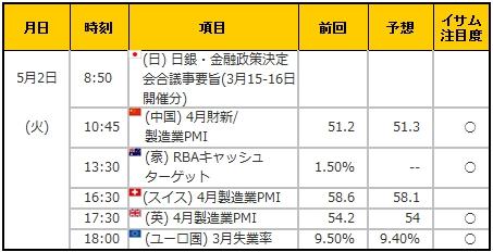 経済指標20170502