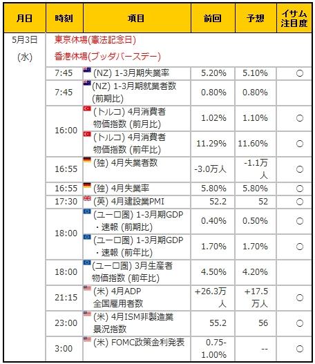経済指標20170503