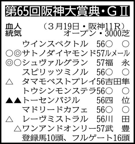 【阪神大賞典】サトノダイヤモンド-シュヴァルグランの馬連という10年に1度の超鉄板馬券について