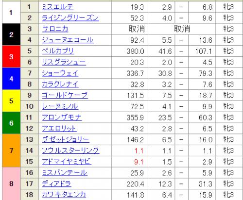 【競馬予想】桜花賞その7