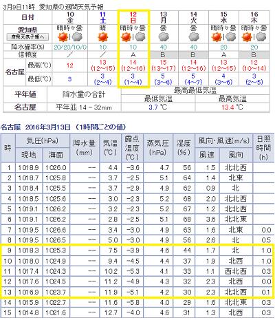 名古屋の天気