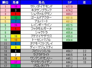 天皇賞(春)スピード指数