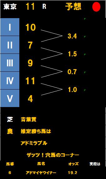 青葉賞掲示板