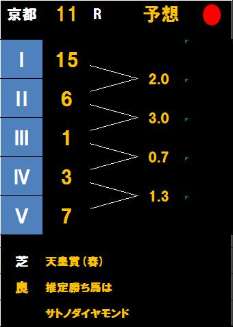 天皇賞(春)掲示板